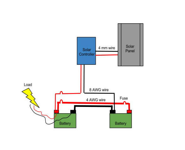typical wiring for solar installation physical design and installation the victorian seekers club inc sola transformer wiring diagram at bayanpartner.co